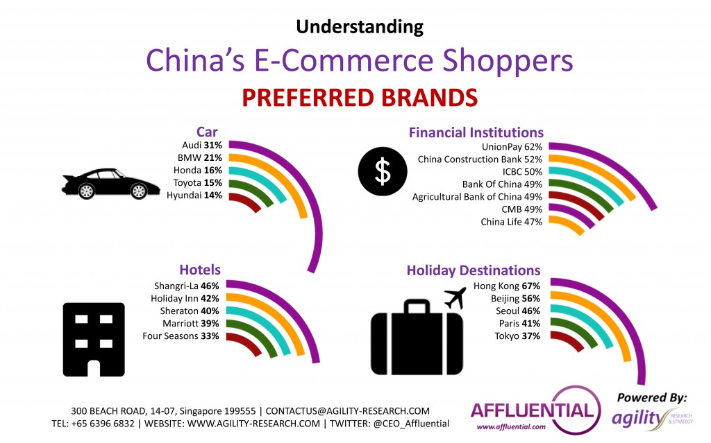 Summer festival China's Shoppers preferred brands