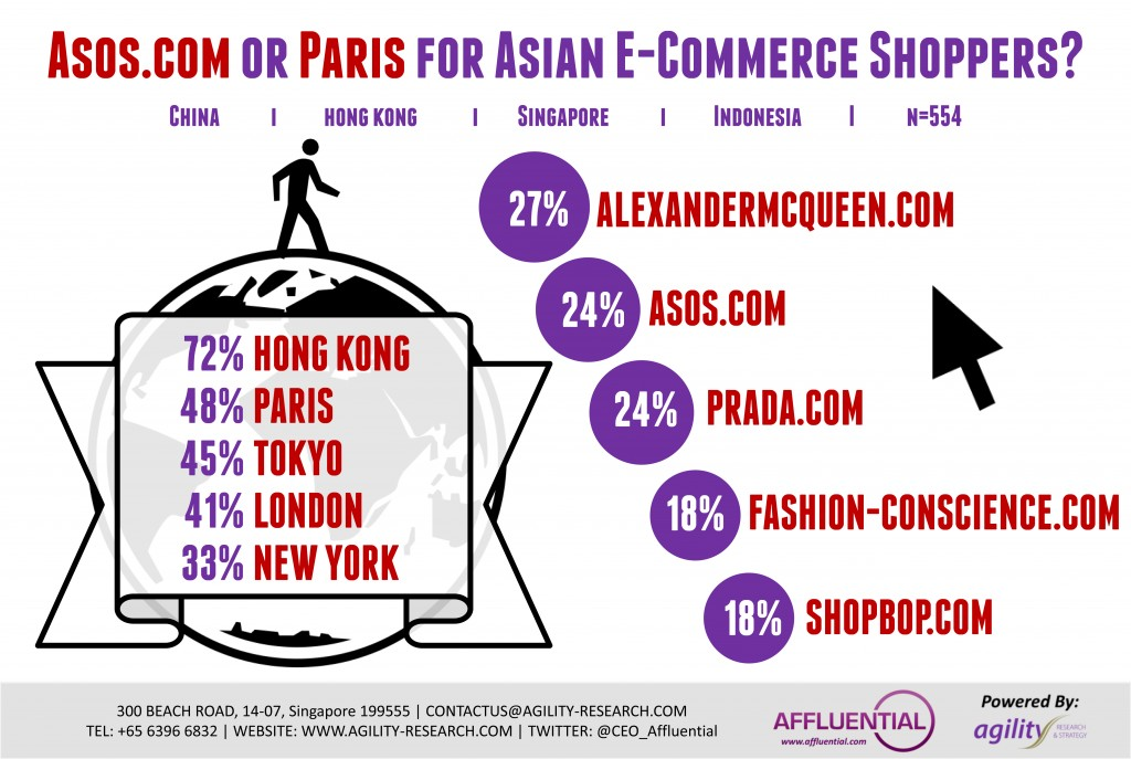 Summer festival Asian E-Commerce Shoppers