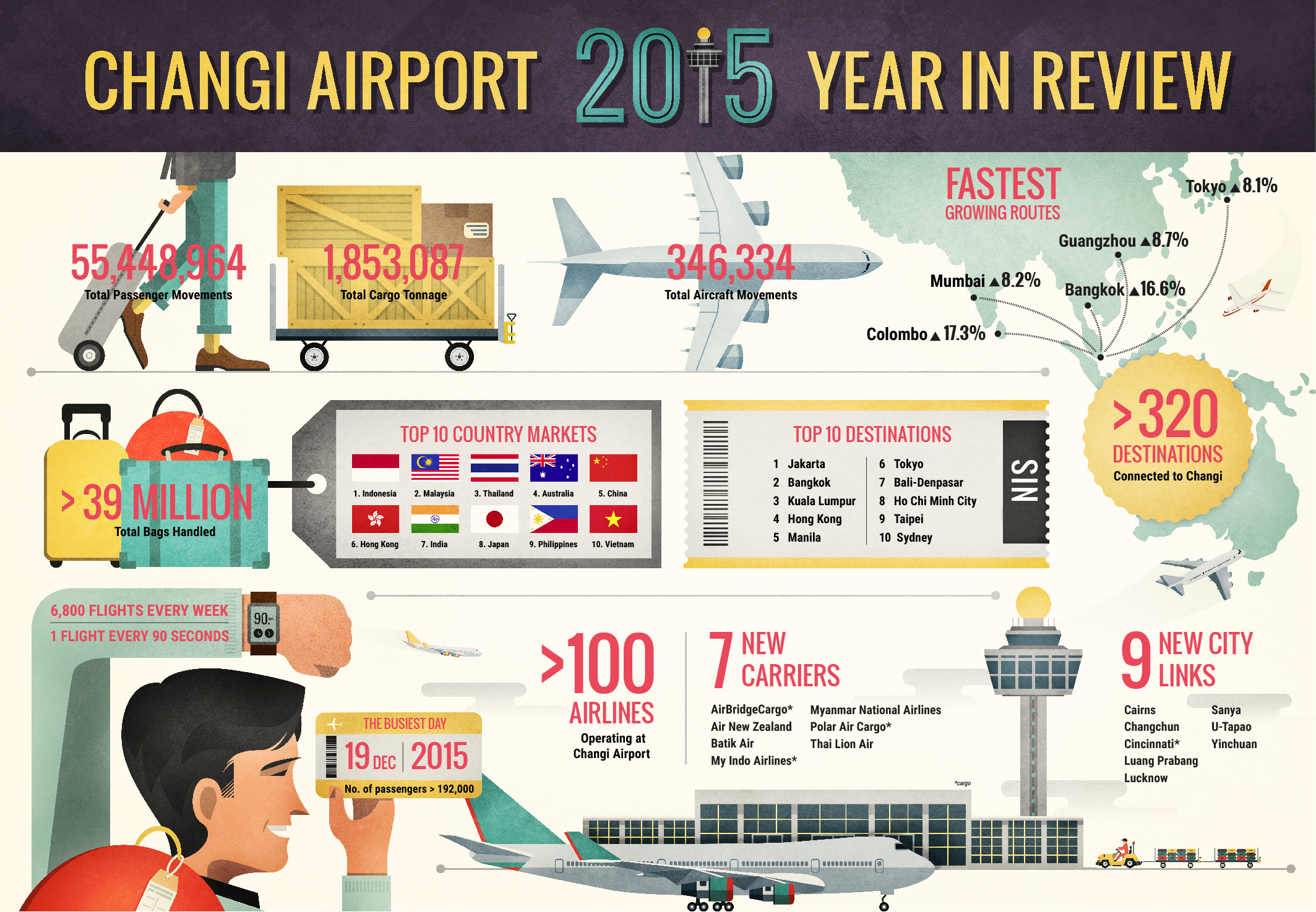 2015 Sees A Buoyant Performance By Changi Airport