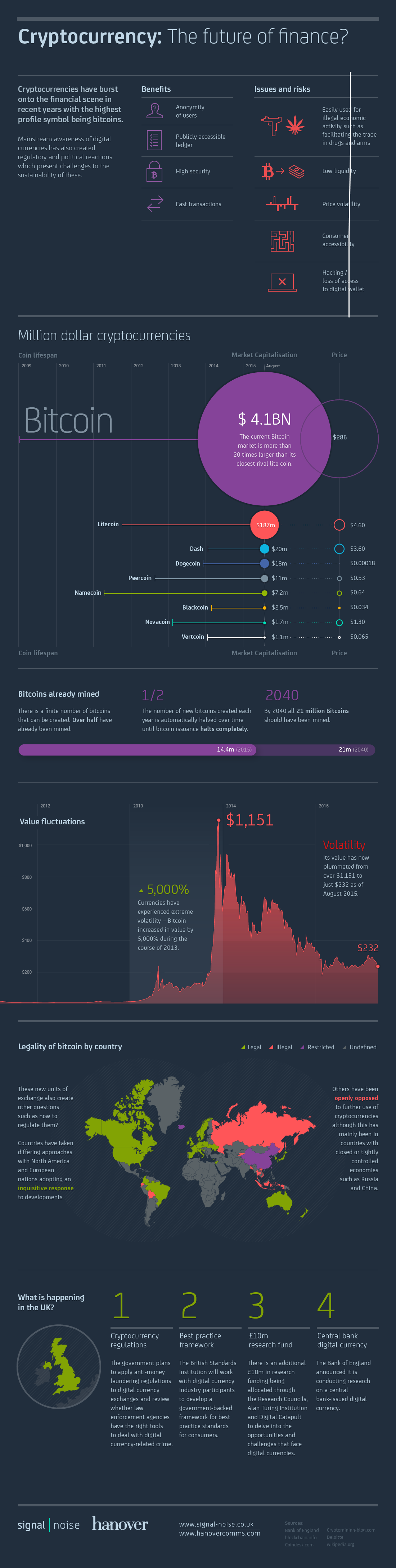 Cryptocurrencies infographic_FINAL