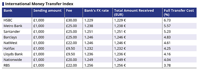 HSBC comes bottom of the pile for foreign exchange transfers