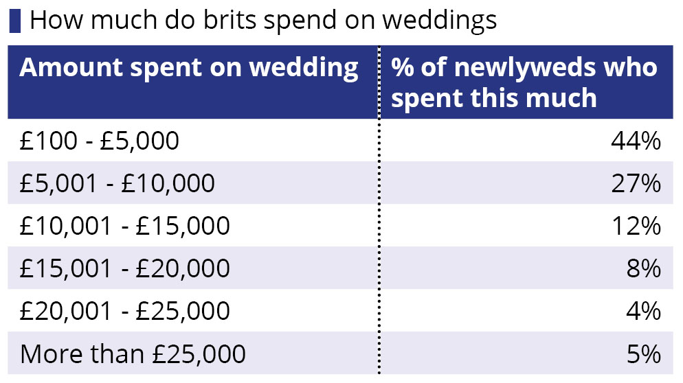 How much does the average british wedding cost when financing their big day more than half 52 of those who recently tied the knot said they covered the cost with money they had saved up junglespirit Image collections