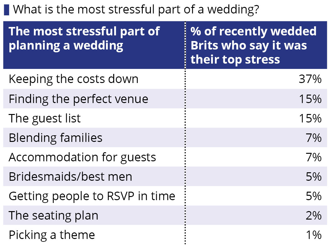 How much does the average british wedding cost wedding day fears junglespirit Image collections