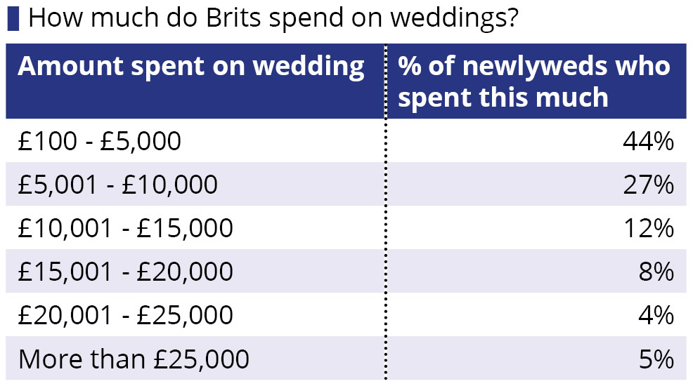 How much does the average british wedding cost when financing their big day more than half 52 of those who recently tied the knot said they covered the cost with money they had saved up junglespirit Choice Image