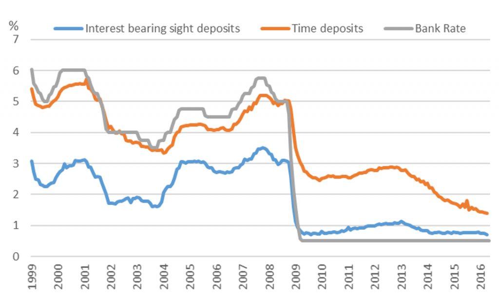 Growing Interest In Retail Savings