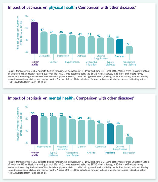 The effects of psoriasis4 1