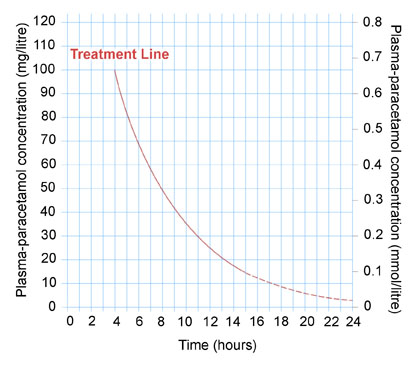 Acetaminophen Overdose Nomogram