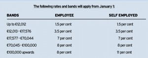 tax rates imt