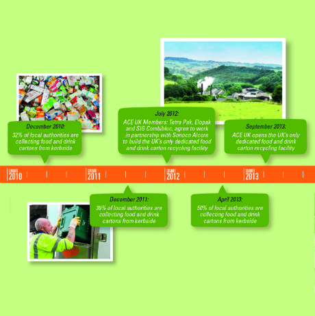 Beverage carton industry celebrates 10 years of recycling progress