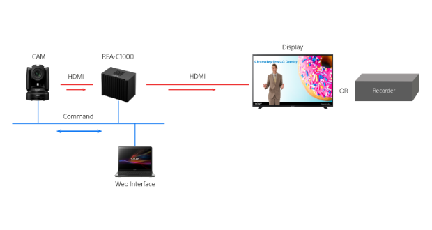 Sony's Edge Analytics AI video solution now available